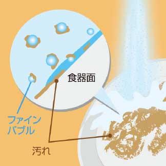ファインバブルが油分に吸着するイメージ図